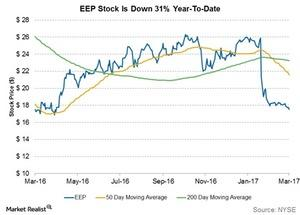 uploads/2017/03/eep-stock-is-down-31-percent-ytd-1.jpg