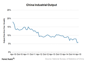 uploads/2015/05/China-industrial-output11.png