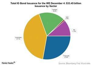 uploads/2015/12/Total-IG-Bond-Issuance-for-the-WE-December-41.jpg
