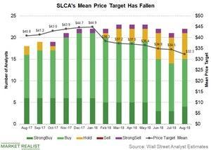 uploads/2018/09/slcas-mean-price-target-1.jpg