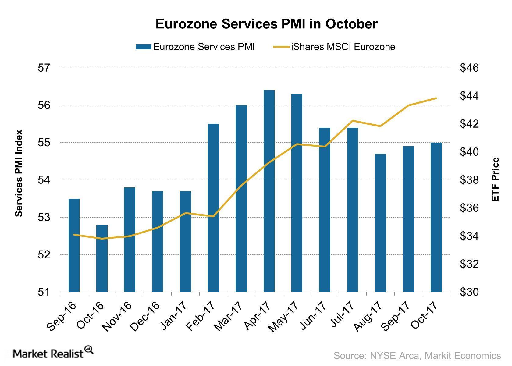 uploads///Eurozone Services PMI in October