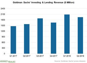uploads///Investing Lending