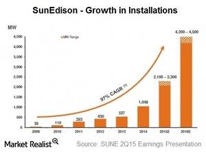 uploads/2015/08/PArt-2-sunEdison-growth1.jpg