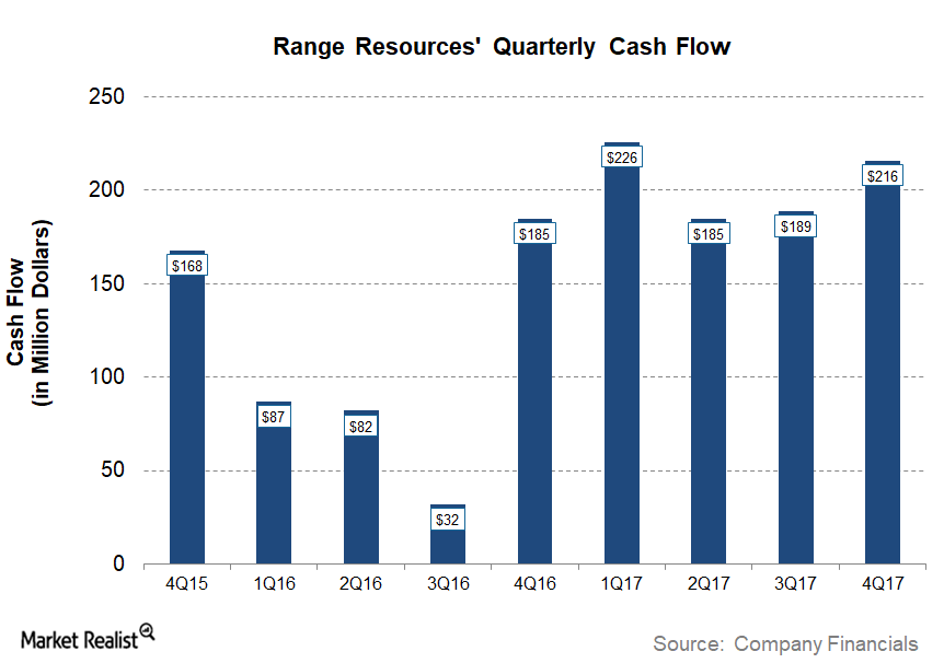 uploads///RRC Q Post Cash Flow