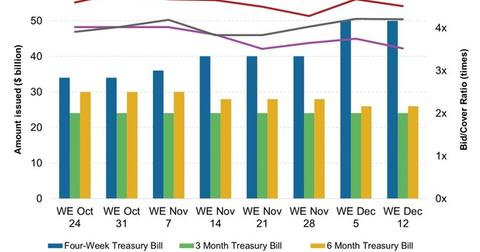 uploads/2014/12/Weekly-T-Bill-Issuance-and-Bid-Cover-Ratio1.jpg