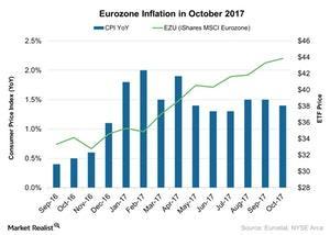 uploads///Eurozone Inflation in October