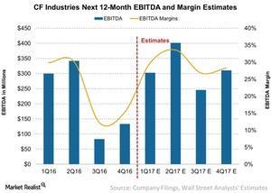 uploads/2017/04/CF-Industries-Next-12-Month-EBITDA-and-Margin-Estimates-2017-04-26-1.jpg
