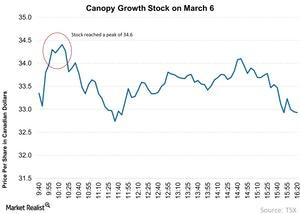 uploads/2018/03/Canopy-Growth-Stock-on-March-6-2018-03-11-1.jpg