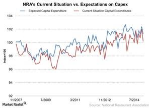 uploads/2015/03/NRAs-Current-Situation-vs-Expectations-on-Capex-2015-03-251.jpg