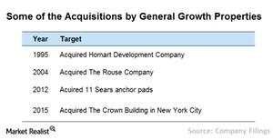 uploads///Chart  acquisition strategy