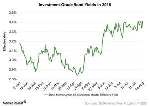uploads/2015/08/Investment-Grade-Bond-Yields-in-2015-2015-08-191.jpg