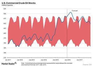 uploads/2016/04/US-crude-oil-stocks1.png