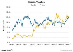 uploads///Expedia Valuation