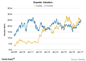 uploads/2017/02/Expedia-Valuation-1.png