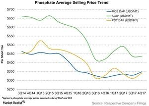 uploads/2018/03/Phosphate-Average-Selling-Price-Trend-2018-03-01-1.jpg