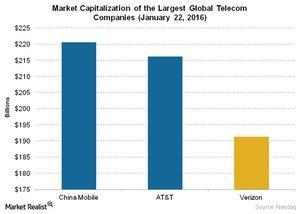 uploads///Telecom Market Capitalization of the Largest Global Telecom Companies January