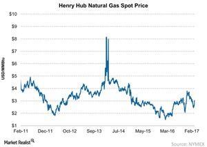 uploads/2017/03/Henry-Hub-Natural-Gas-Spot-Price-2017-03-18-1.jpg