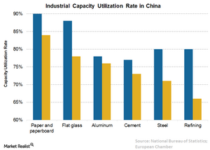 uploads/// China capacity