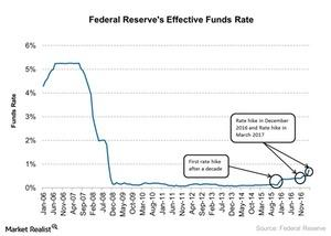 uploads/2017/03/Federal-Reserves-1.jpg
