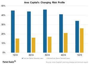 uploads/2015/06/Risk-profile-Second-lien1.png