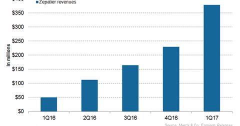 uploads/2017/07/Zepatier-revenues-1.png