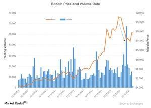 uploads/2017/12/Bitcoin-Price-and-Volume-Data-2017-12-27-1.jpg