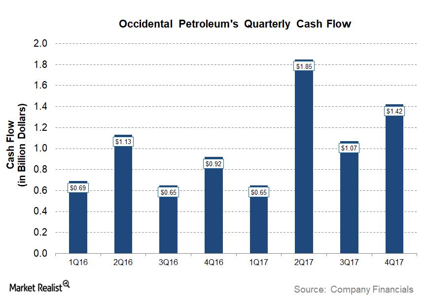 uploads///OXY Q Post Cash Flow