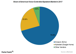 uploads/2018/02/share-of-american-voice-controlled-speakers-market-1.png