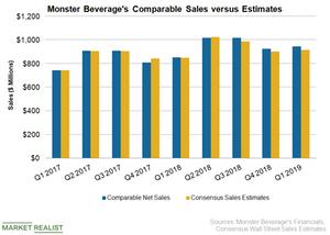uploads///MNST Sales Q