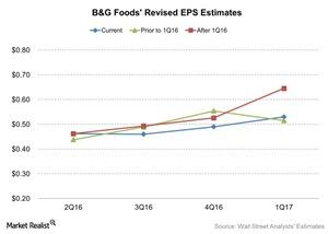 uploads/2016/06/BG-Foods-Revised-EPS-Estimates-2016-06-27-1.jpg
