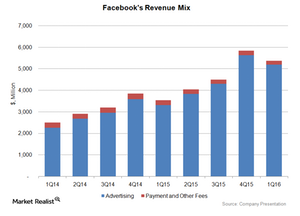 uploads/2016/05/Facebook-Revenue-Mix1.png