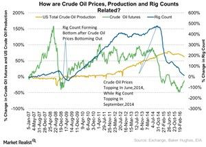 uploads/2016/06/How-are-Crude-Oil-Prices-Production-and-Rig-Counts-Related-2016-06-08-1.jpg