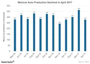 uploads///Mexican Auto Production Declined in April