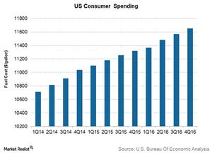 uploads///US consumer spending
