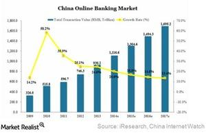uploads///china online banking market