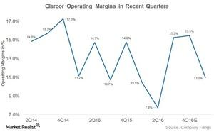 uploads///clarcor operating margins