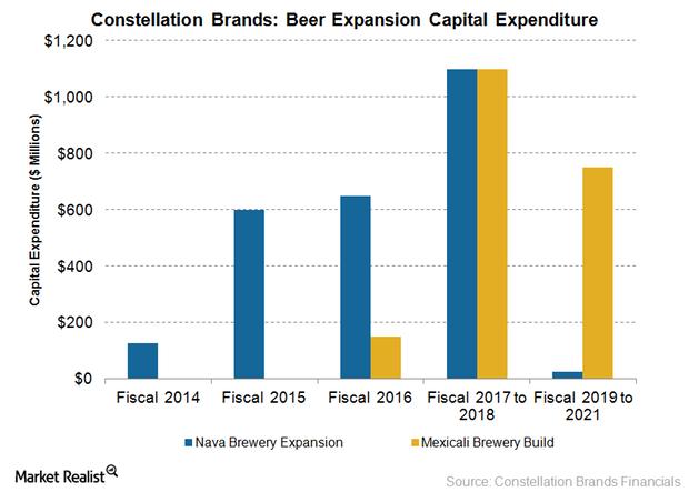 uploads///STZ Beer capita expenditure