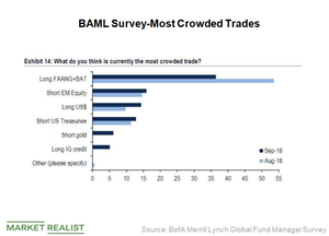 uploads///Most crowded trade