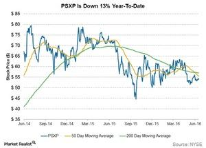 uploads/2016/06/psxp-is-down-12-percent-ytd-1.jpg