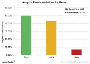 uploads///Marriott analyst ratings
