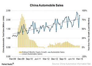 uploads/2015/04/Chna-auto-sales11.png
