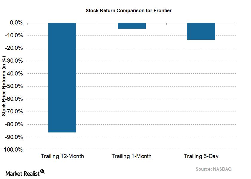 uploads///Telecom Q Stock Returns Tailing  Day Frontier