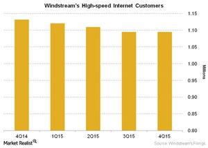 uploads/2016/02/Telecom-Windstreams-High-speed-Internet-Customers1.jpg