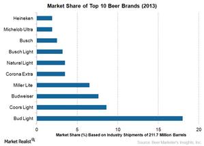 uploads/2015/03/top-10-beer-brands1.png