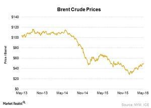 uploads///Crude oil price