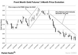 uploads/2015/12/Front-Month-Gold-Futures-3-Month-Price-Evolution-2015-12-031.jpg