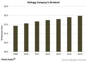 uploads///Kellogg Companys Dividend