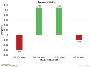 uploads/2018/05/Treasury-yields-1.png