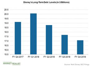 uploads/2018/11/Disneyslong-term-debt-1.png