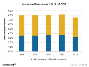 uploads/2015/02/3.1-Insurance-Penetration1.png